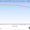 Tesla-Model-S-vs-Model-X-P90D-Ludicrous-Power-Graph