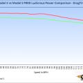 Tesla-Model-S-vs-Model-X-P90D-Ludicrous-Power-Graph
