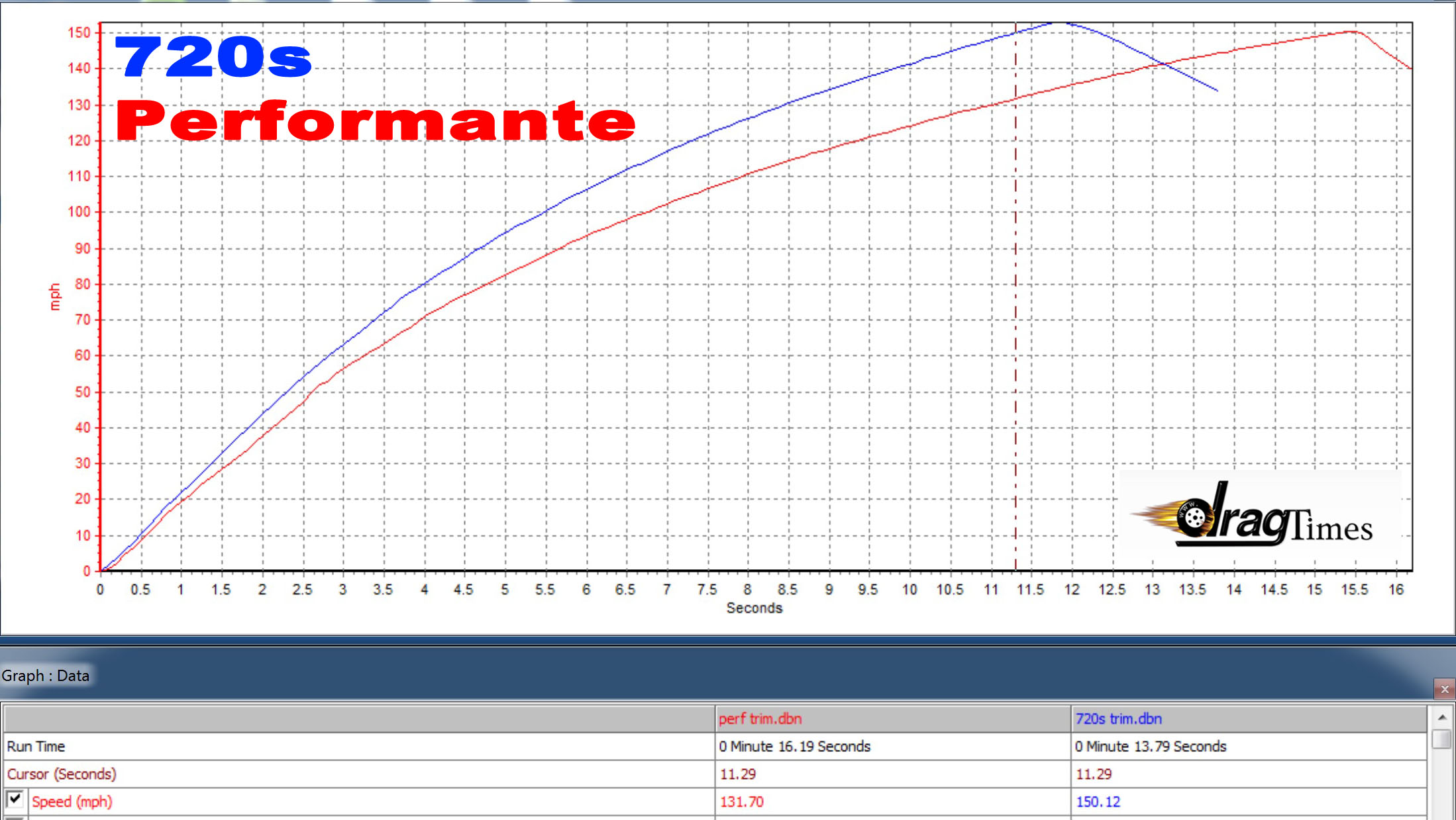 McLaren 720s vs Huracan Performante VBOX Graph