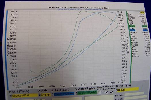 Mazda RX-7 Dyno Graph Results