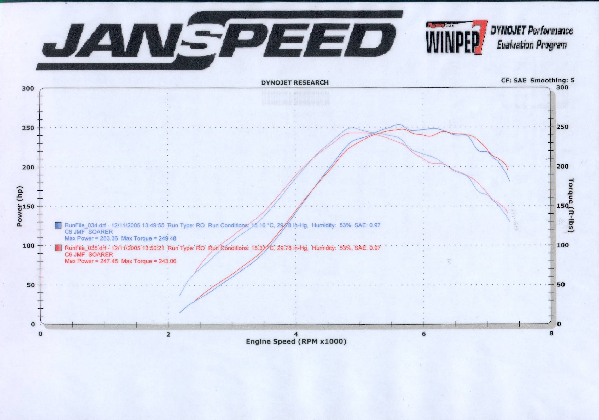 Lexus Soarer Dyno Graph Results