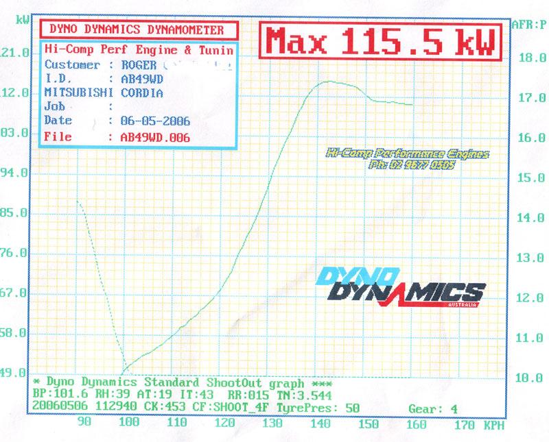 Mitsubishi Cordia Dyno Graph Results