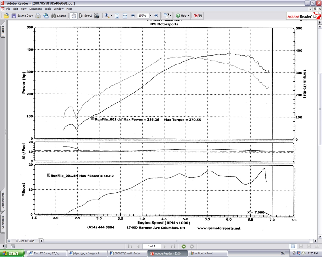 1994  Mitsubishi 3000GT SL Twin Turbo Dyno Graph