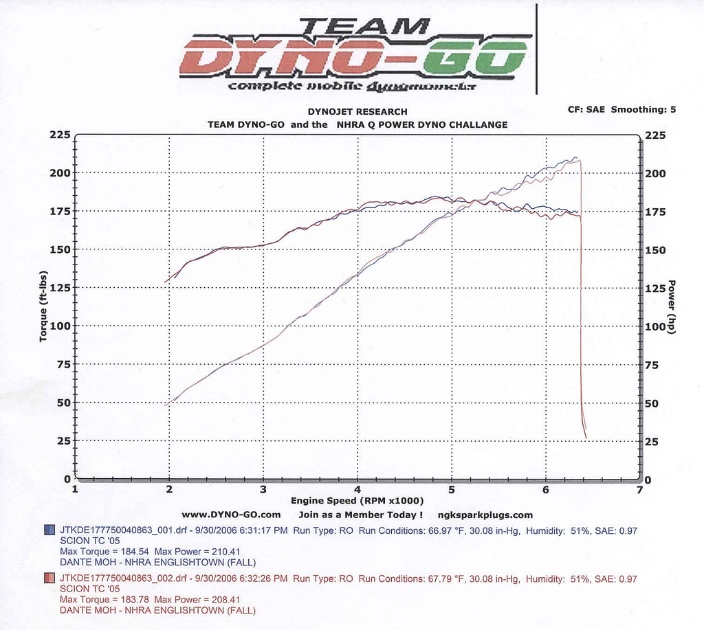 2005 Scion tC  Dyno Results Graph