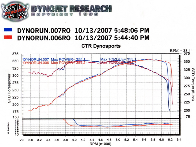 Dodge Ram 1500 Dyno Graph Results