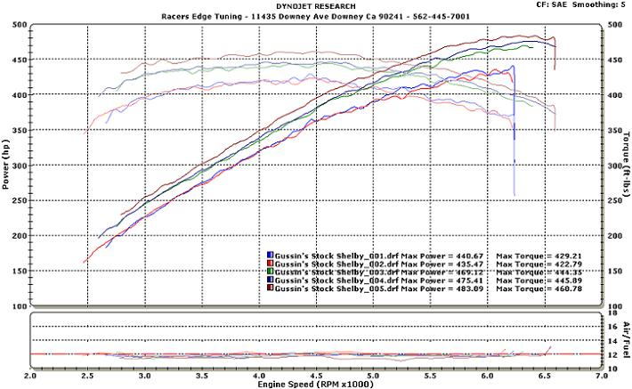 2007 Ford Mustang Shelby Gt500 Dyno Results Graphs