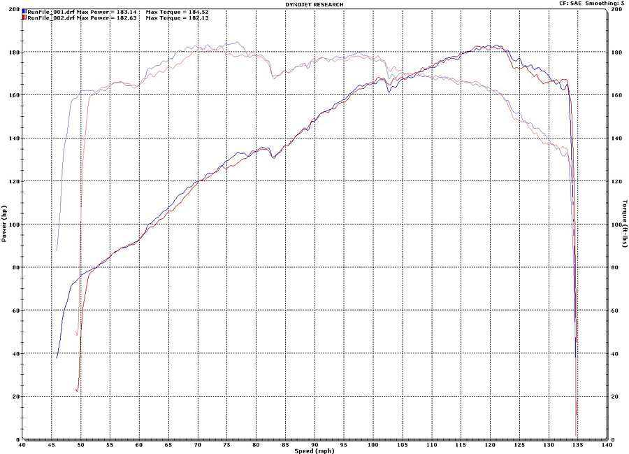 BMW 530i Dyno Graph Results