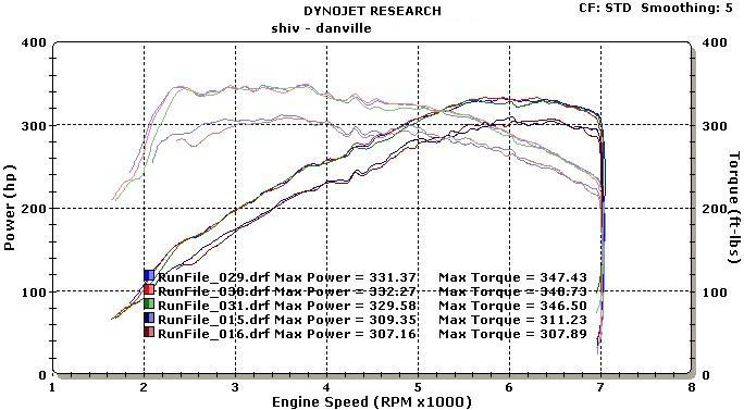 2007  BMW 335i Twin Turbo Dyno Graph