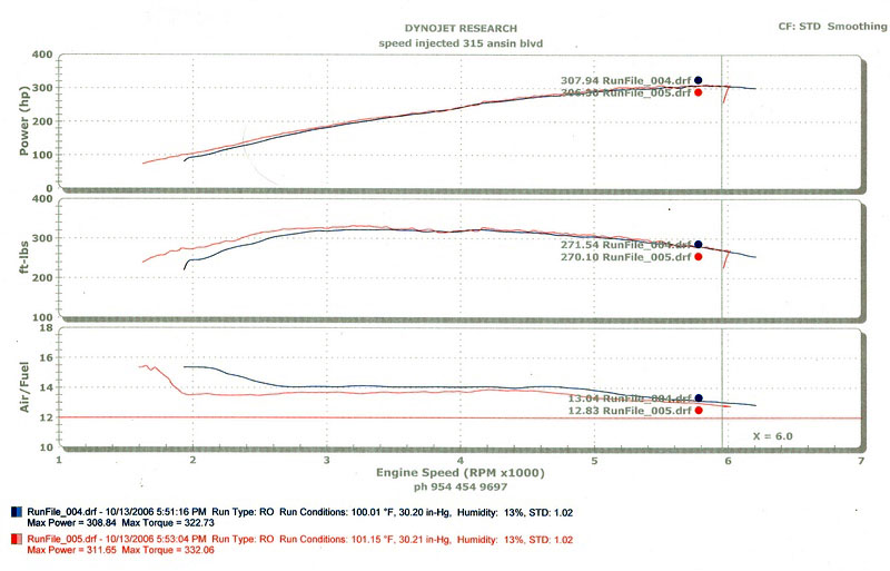 2005 Mercedes-Benz CLK55 AMG  Dyno Results Graph