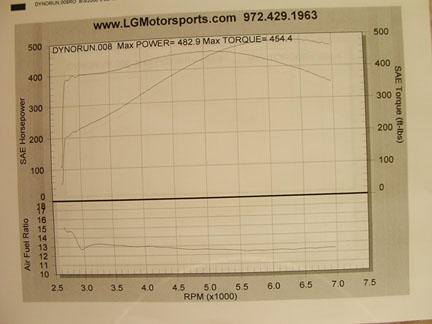 2006  Chevrolet Corvette Z06 Dyno Graph