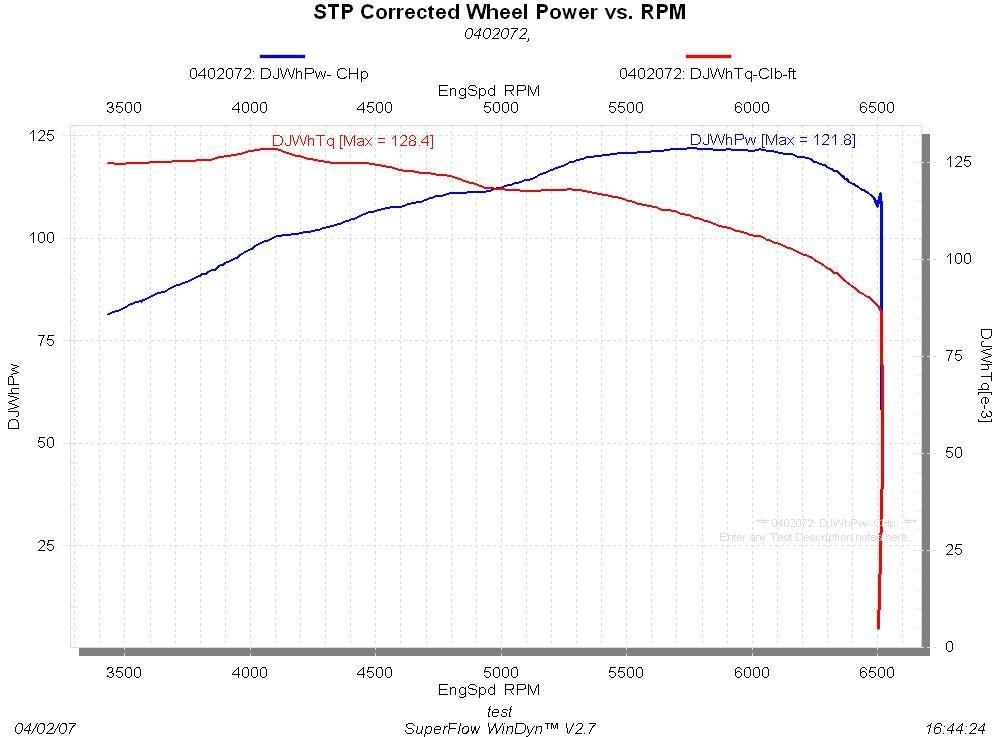 Suzuki Forenza Dyno Graph Results