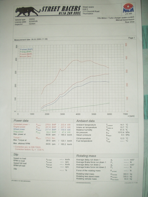 2000 Nissan 200SX s14a Turbo Dyno Results Graph