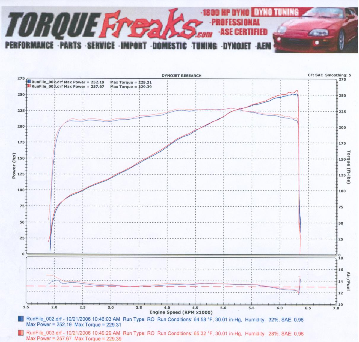 2003 BMW M3  Dyno Results Graph