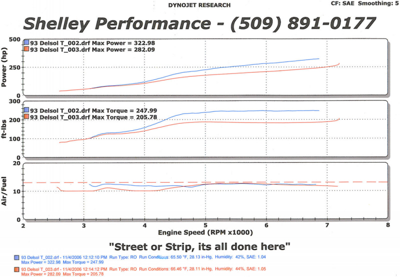 Honda del Sol Dyno Graph Results