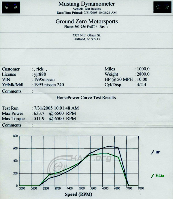 1995  Nissan 240SX Turbo Dyno Graph