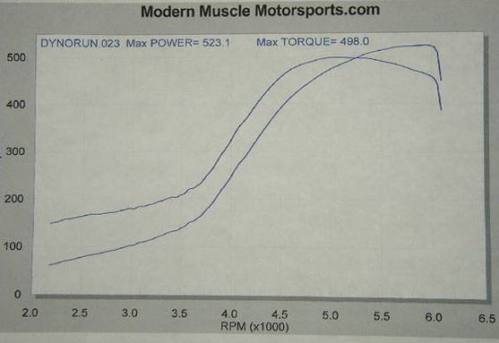 1995 Nissan 240SX Turbo Dyno Results Graph