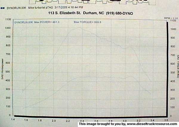 Dodge Ram 2500 Dyno Graph Results