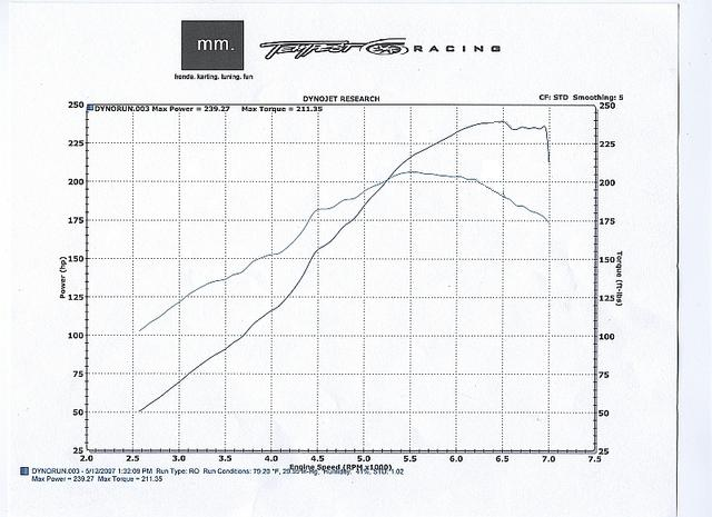 1999 Acura Integra LS Turbo Dyno Results Graph