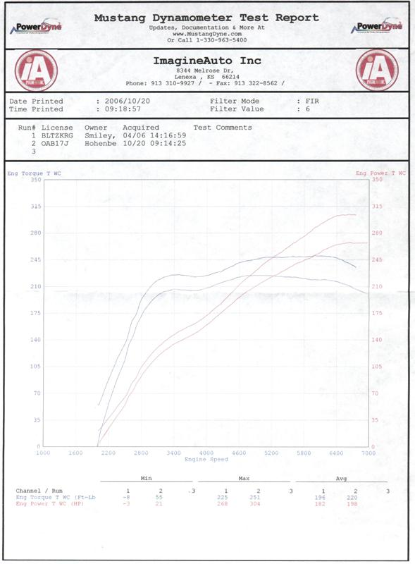 Porsche Cayman Dyno Graph Results