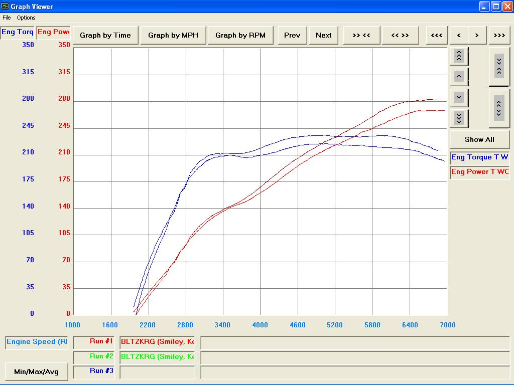 2006 Porsche Cayman S Stock W O Factory Air Restrictor Dyno Results Engine Diagram Graph