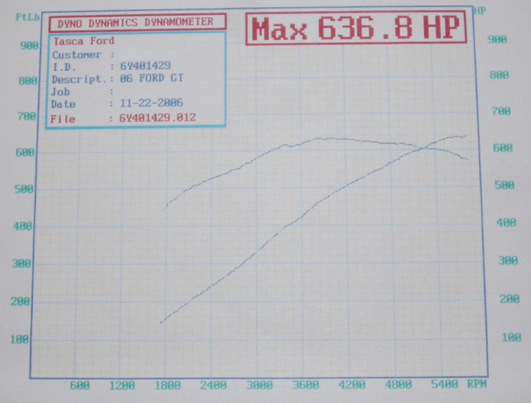 2006 Ford GT  Dyno Results Graph