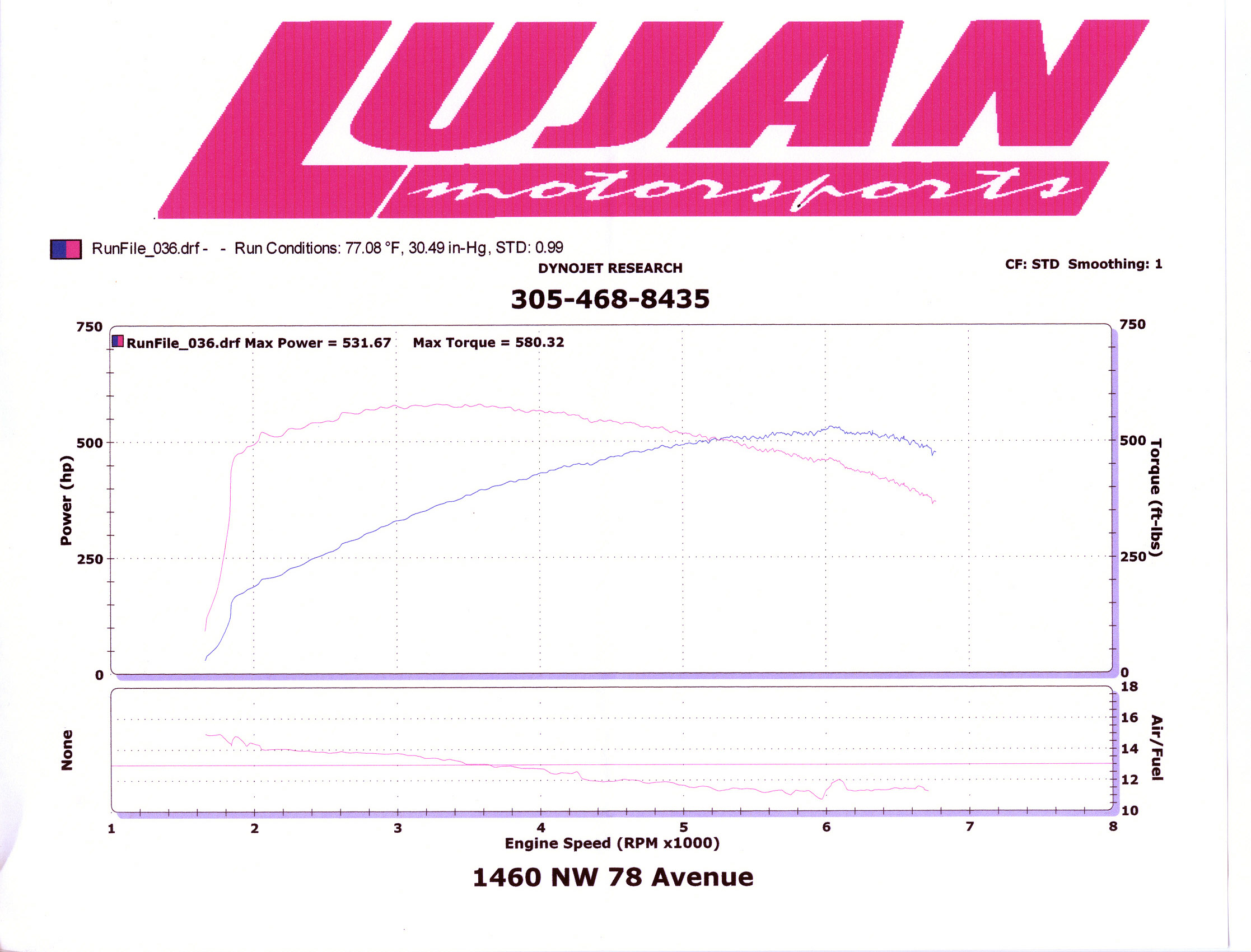 2005 Mercedes-Benz E55 AMG  Dyno Results Graph