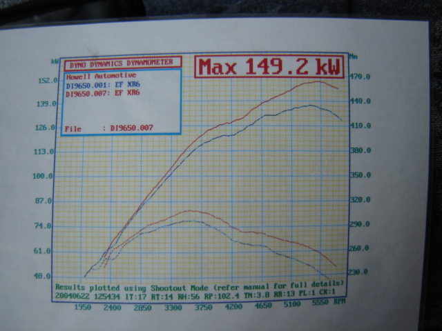 Ford Falcon Dyno Graph Results