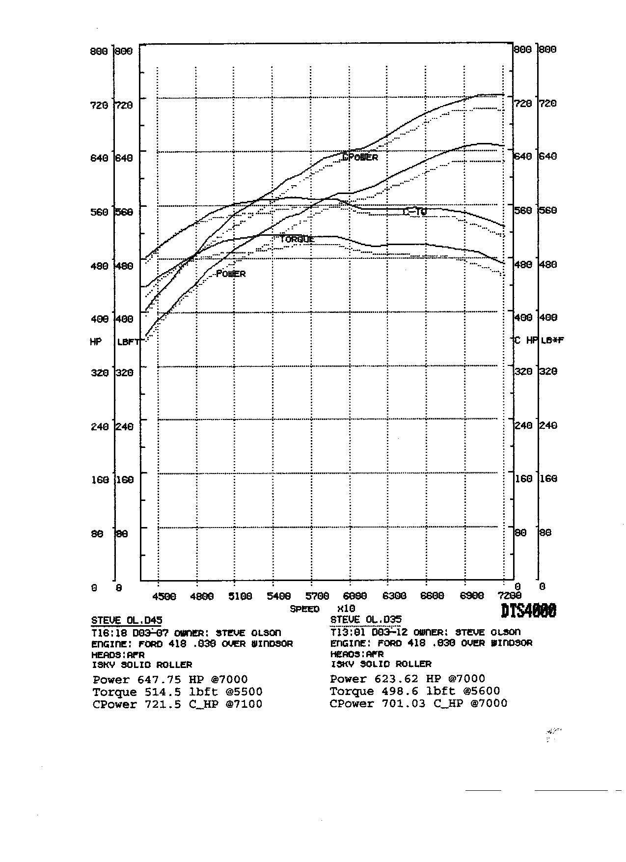 1979  Ford Mustang hatchback Dyno Graph