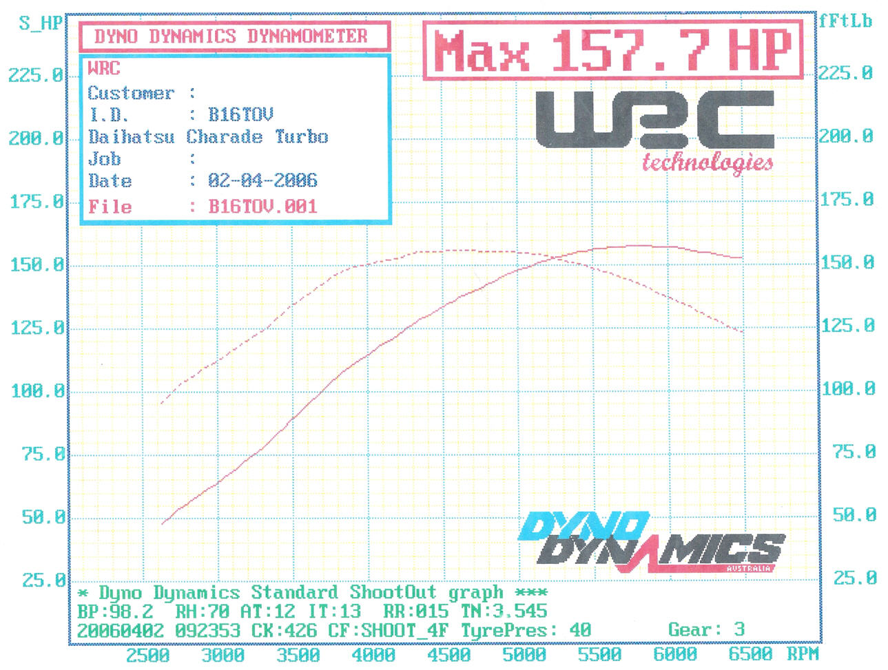 Daihatsu Charade Dyno Graph Results
