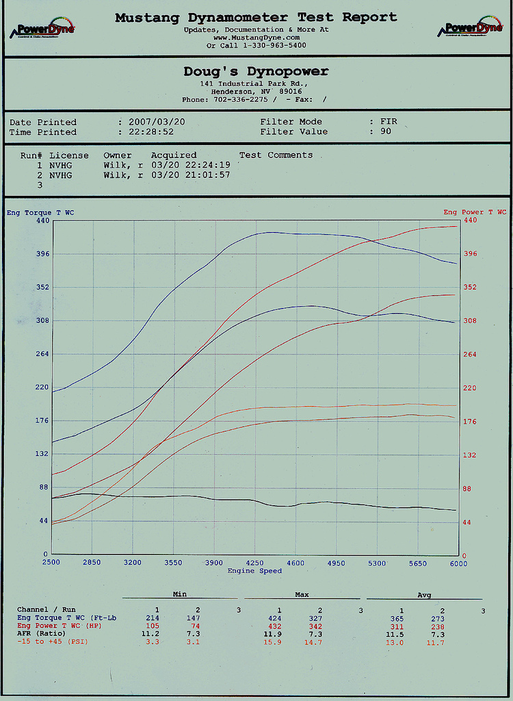 Pontiac Grand Am Dyno Graph Results