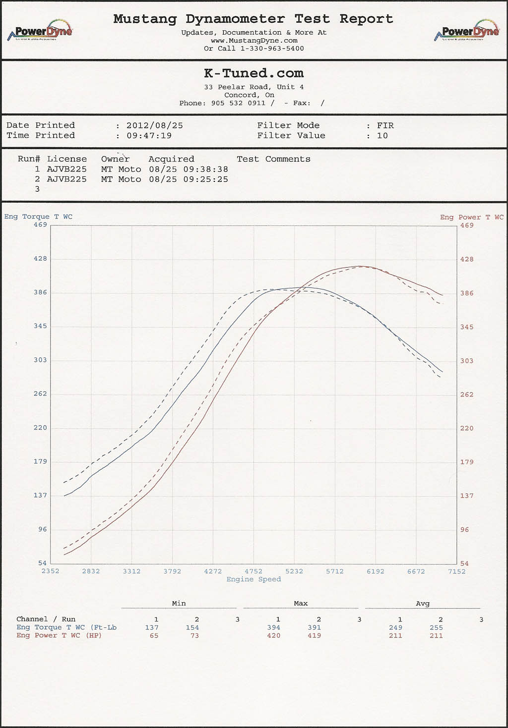Volvo 850 Dyno Graph Results