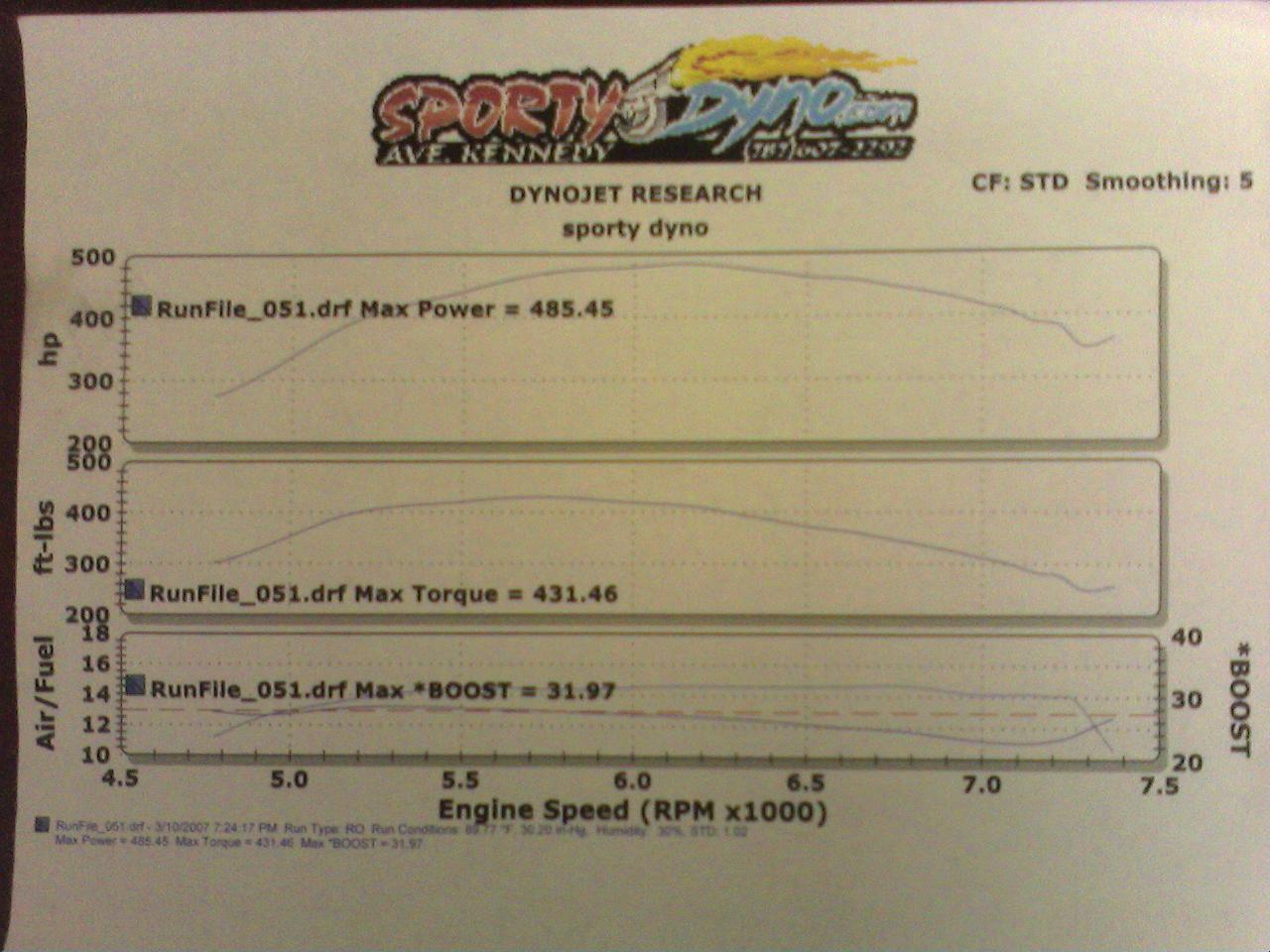 Audi TT Dyno Graph Results