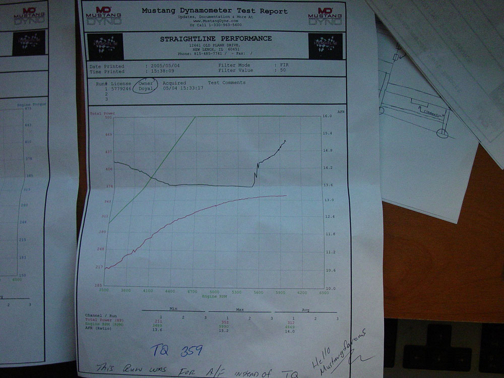 Chevrolet Camaro Dyno Graph Results
