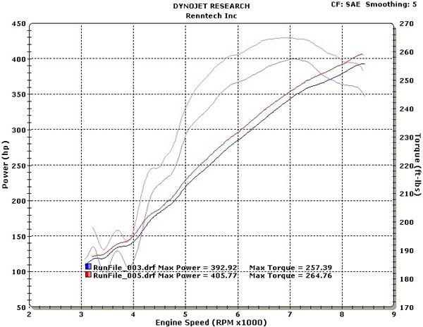 Ferrari F430 Dyno Graph Results