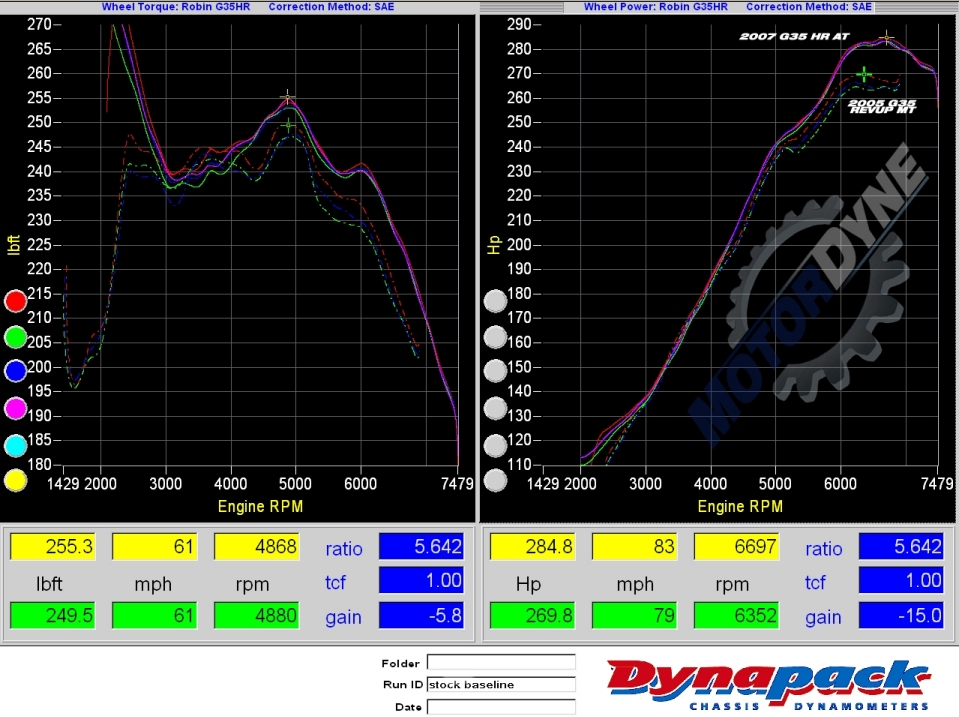 2007 Infiniti G35 Sedan Sport 5AT Dyno Results Graph