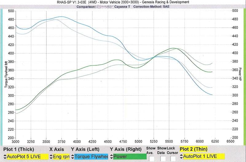Porsche Cayenne Dyno Graph Results
