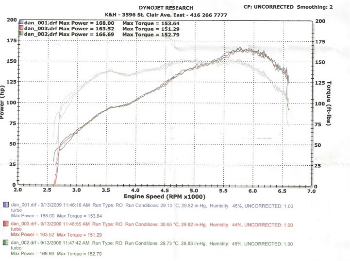 Kia Rio Dyno Graph Results