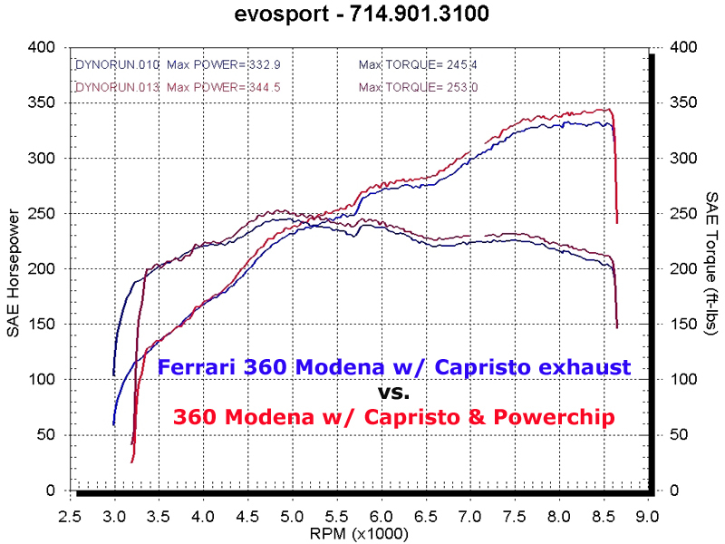 2003  Ferrari 360 Modena Exhaust & Powerchip Dyno Graph