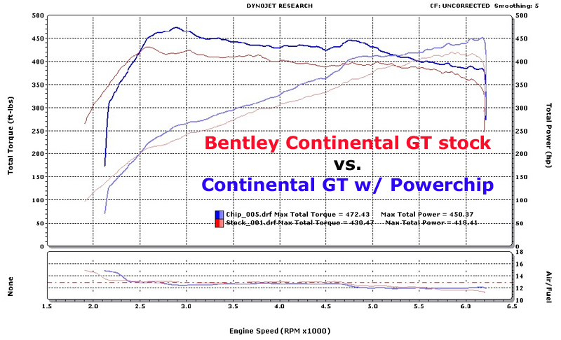 Bentley Continental GT Dyno Graph Results