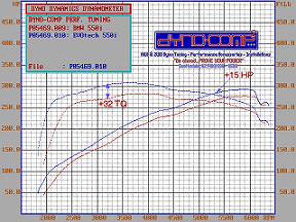 2007 BMW 550i  Dyno Results Graph