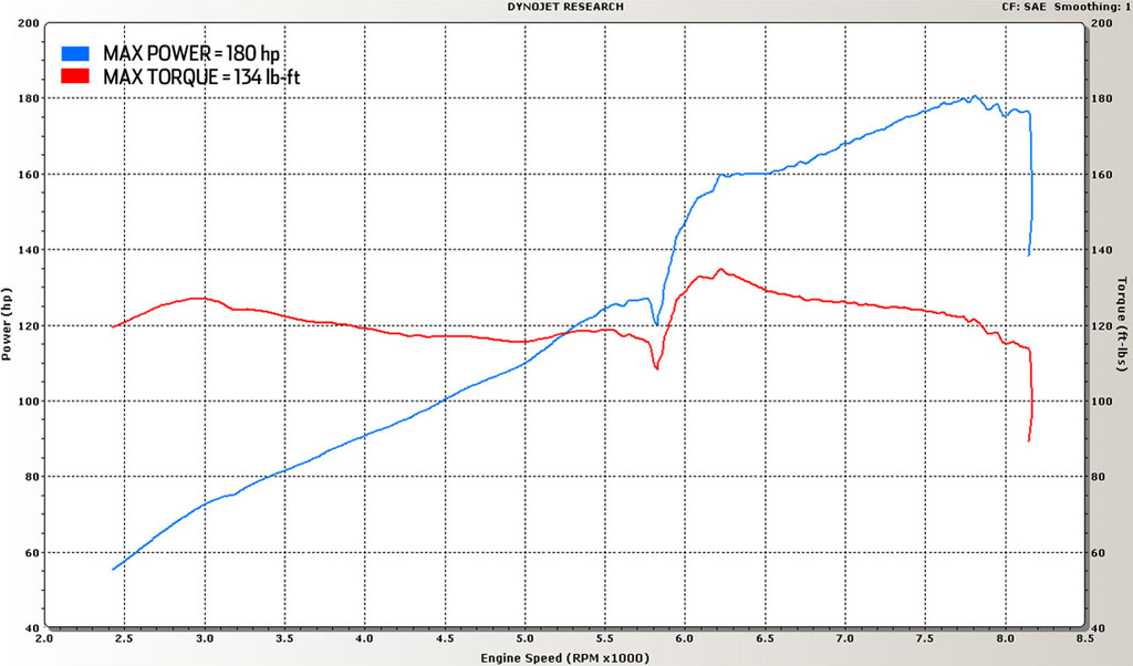 2007 Honda Civic Si Dyno Results Graph