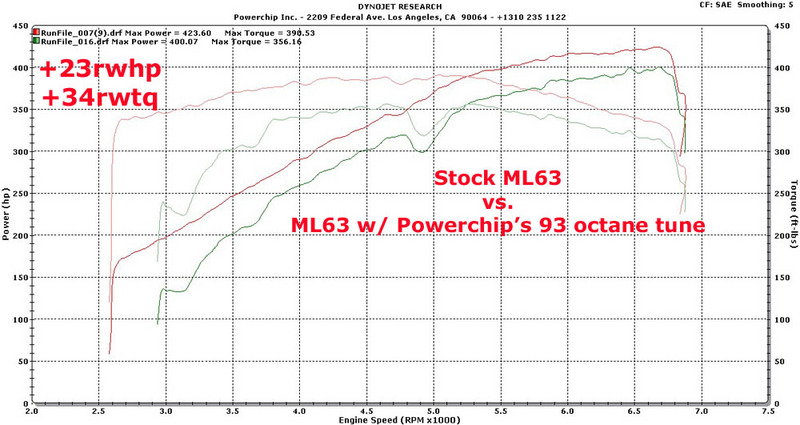 Mercedes-Benz ML63 AMG Dyno Graph Results