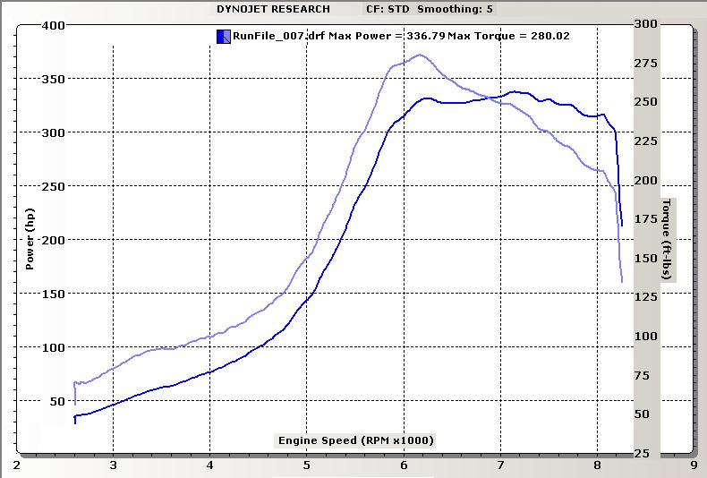 1989 Toyota Tercel 1 (Turbo) Dyno Results Graph