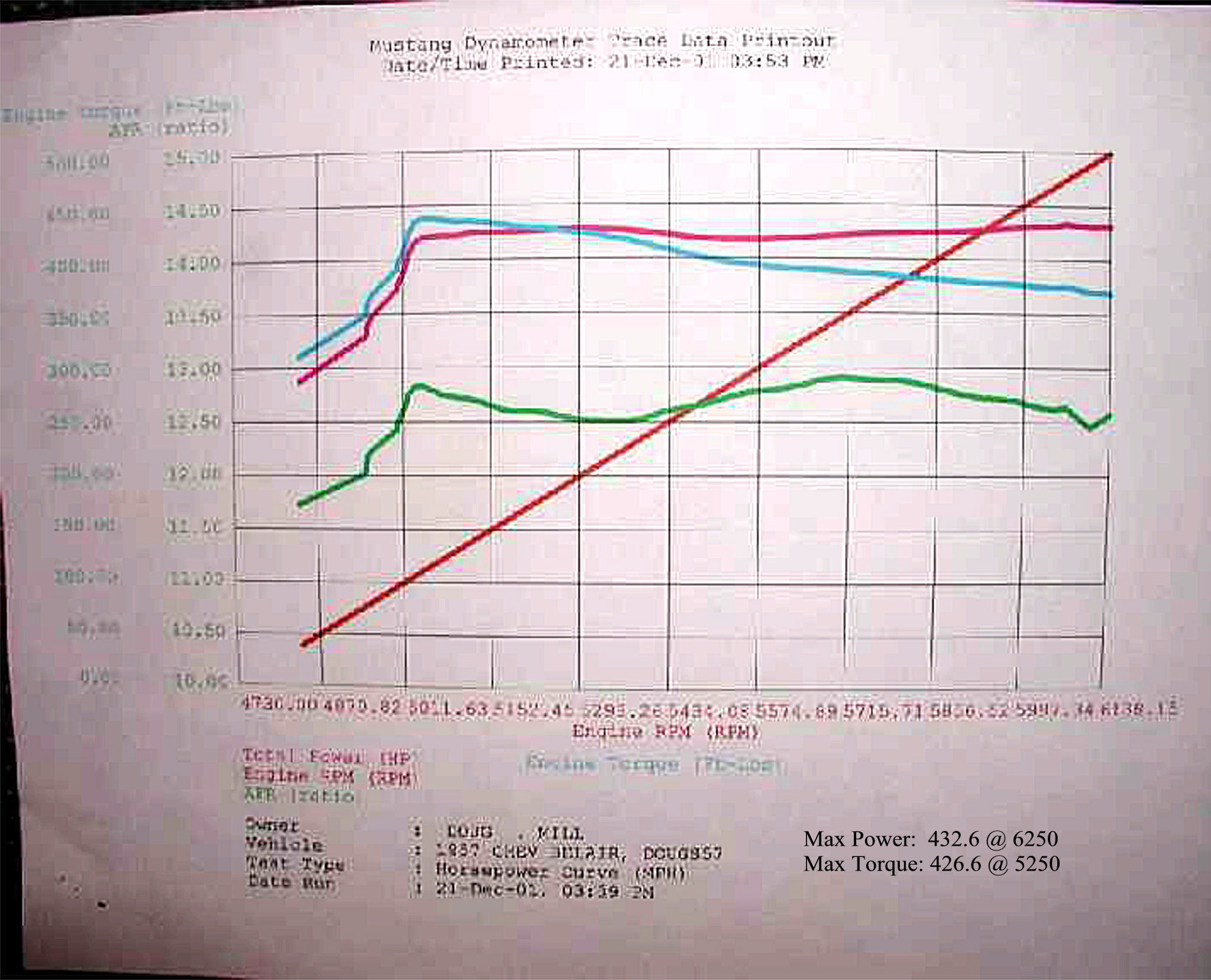 Chevrolet Bel Air Dyno Graph Results