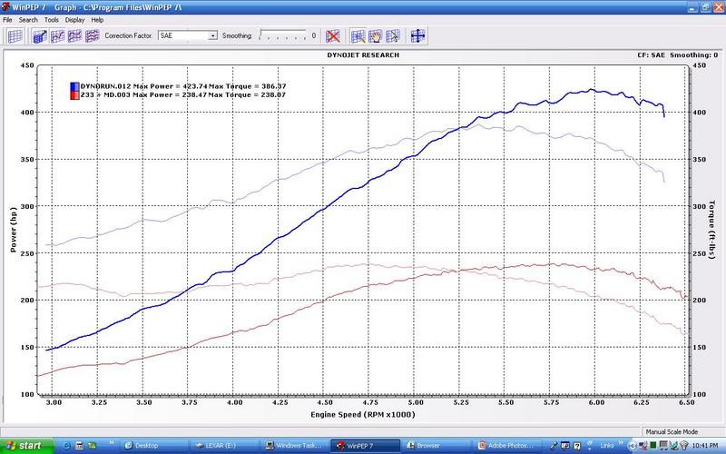 1996 Nissan Maxima GXE Vortech Supercharger Dyno Results Graph