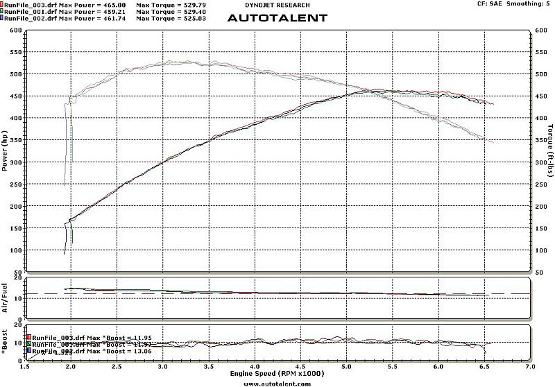 Mercedes-Benz E55 AMG Dyno Graph Results