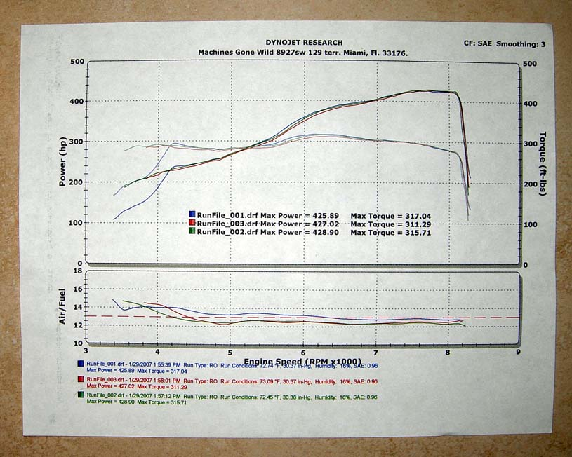 2006 BMW M6  Dyno Results Graph