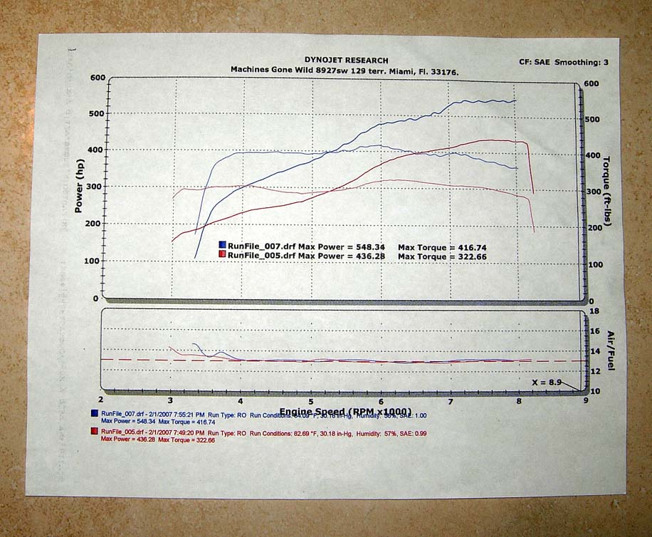 2006 BMW M6 Nitrous ASR Exhaust Dyno Results Graph