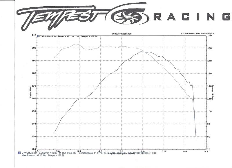 Honda Prelude Dyno Graph Results