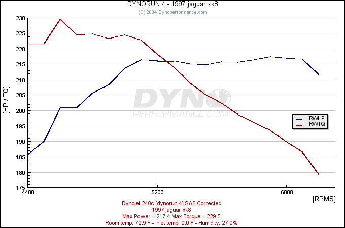 Jaguar XK8 Dyno Graph Results